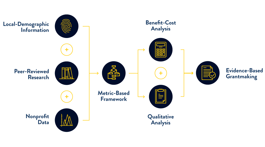 Flow chart illustration metrics/impact analysis.